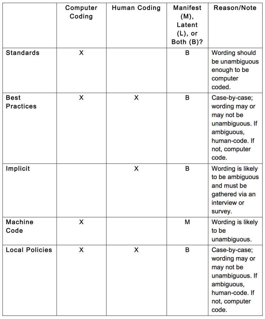 Table 1 – Dimensions of Human Coding Versus Computer Coding Trade-offs, Content Analysis Methodology