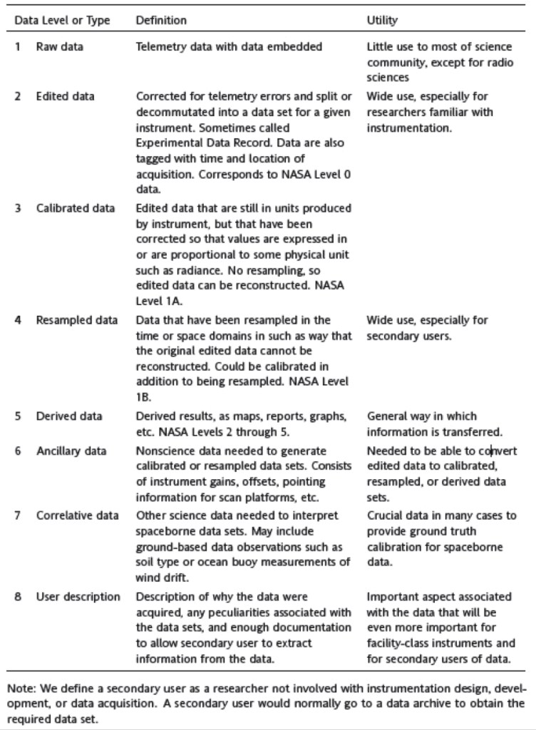 Figure 2 - Space Science Board Committee on Data Management and Computation (CODMAC) Space Science Data Levels and Types (Ball, 2010).