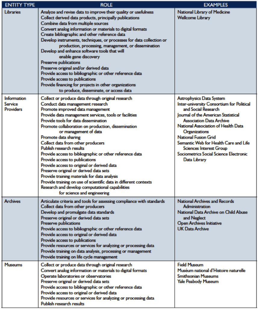 Figure 7 – Entities by Role, 2 of 3 (Interagency Working Group on Digital Data, 2009).