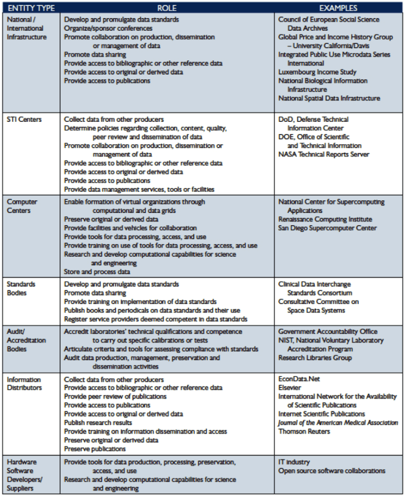 Figure 8 – Entities by Role, 3 of 3 (Interagency Working Group on Digital Data, 2009).