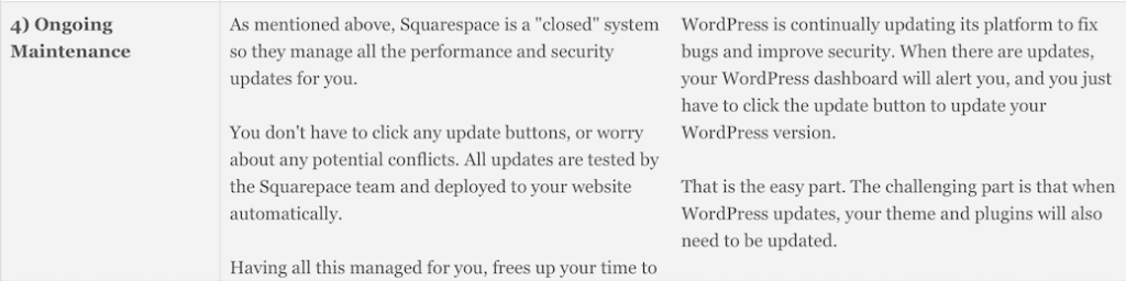 Website Builder Expert: WordPress versus SquareSpace, Ongoing Maintenance